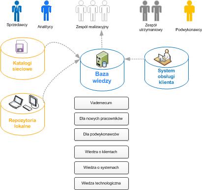 Organizacja bazy wiedzy w firmie