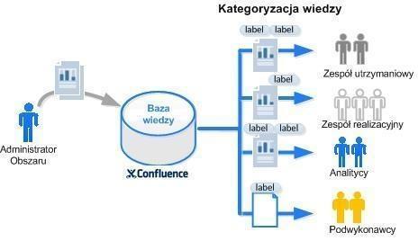 Koncepcja wykorzystania bazy wiedzy w firmie
