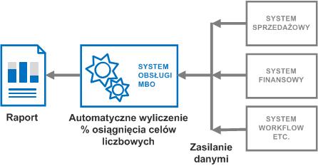 Zarządzanie w systemie MBO