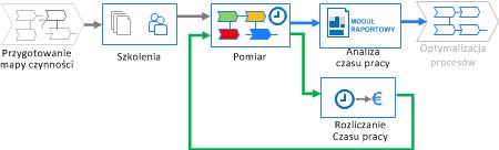 Diagram wdrożenia pomiaru i analizy czasu pracy