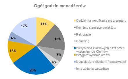 Podział czasu pracy menadżerów