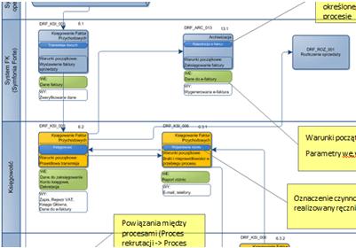 Szczegółowe mapowanie biznesu