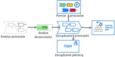 Zarządzanie procesami nakierowane na cele
