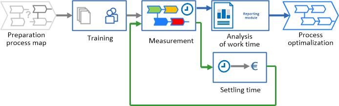 implementation technique