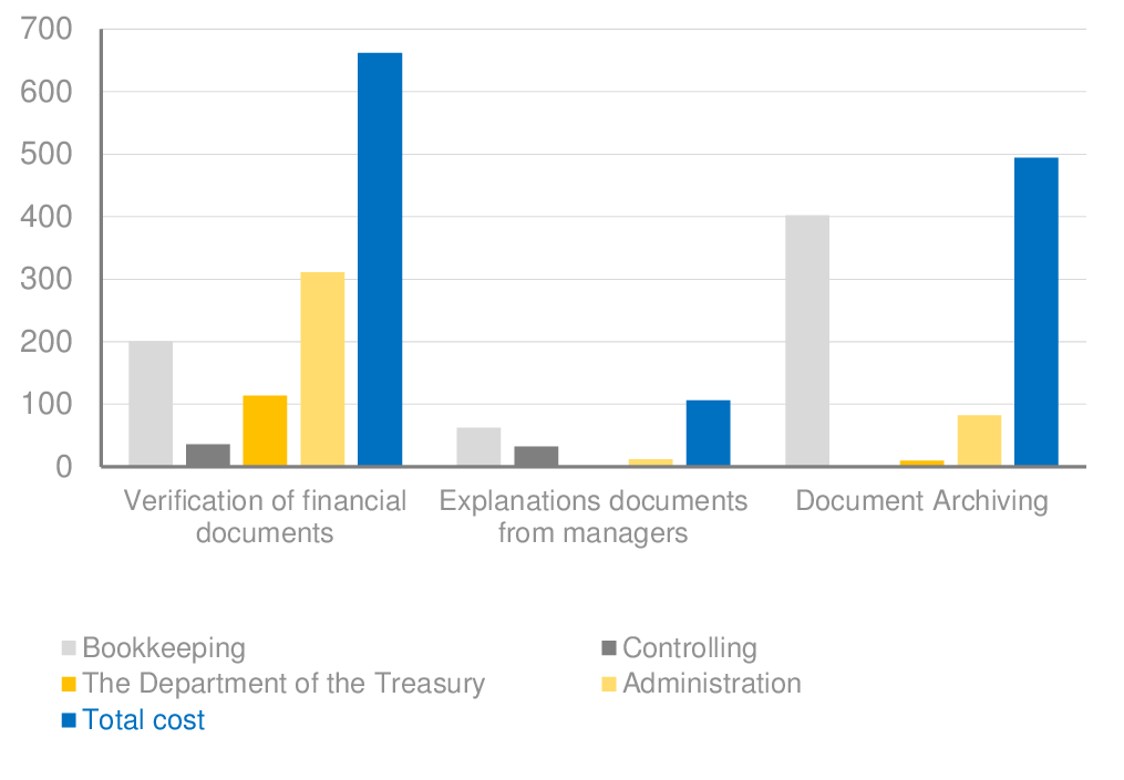 Administration costs optimalization