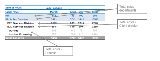 Cost efficiency in business process