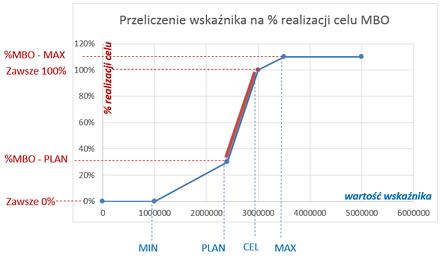 Wykres procentowego wyliczania realizacji celu w firmie