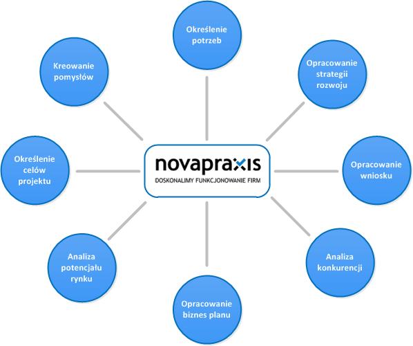 Schemat działania novapraxis