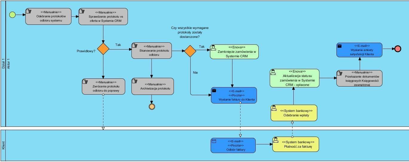 procesy biznesowe