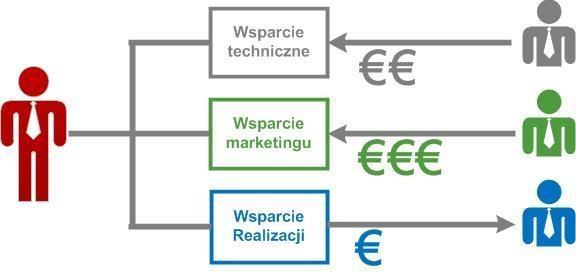 optymalizacja kosztów firmy