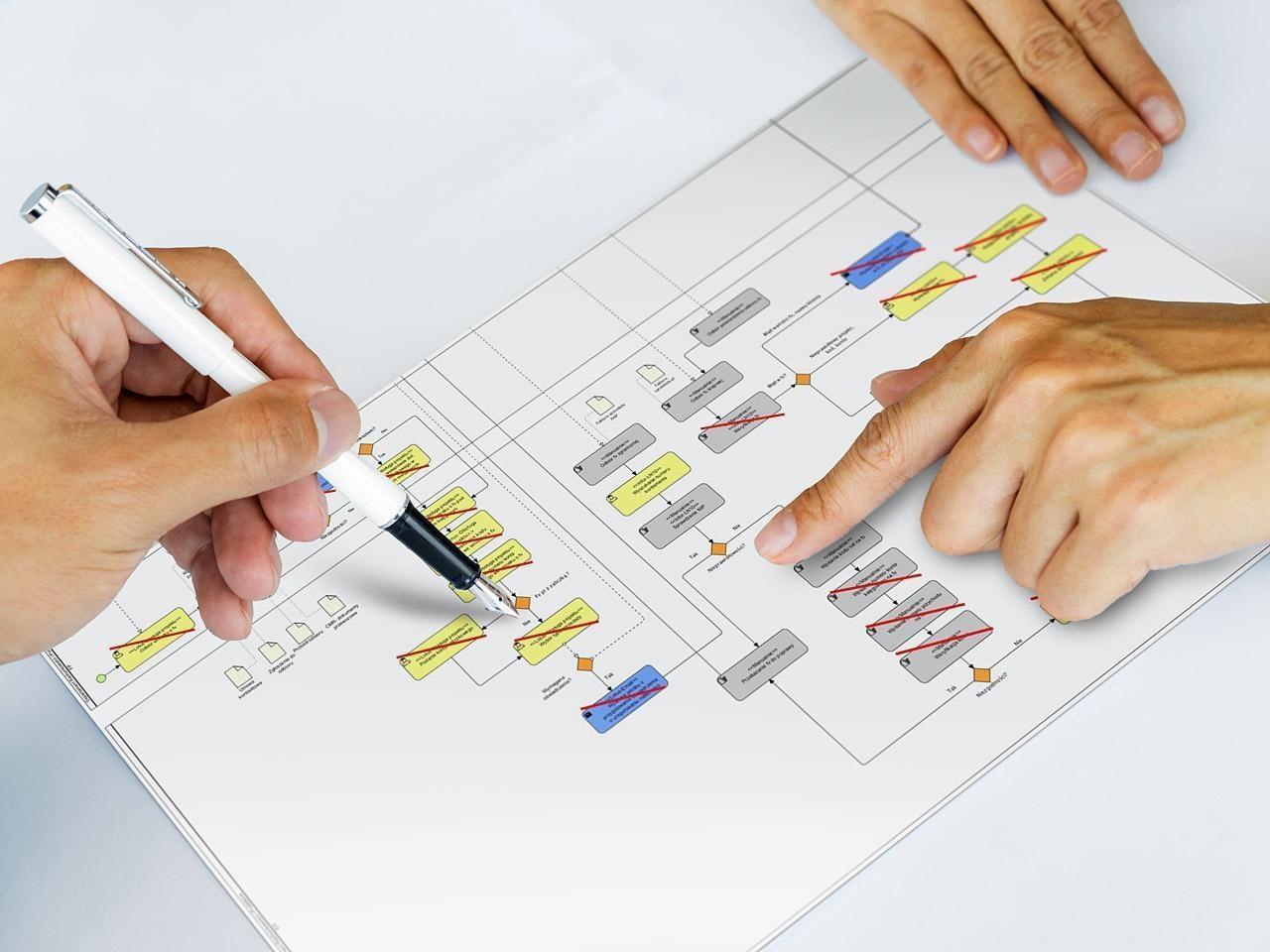 mapowanie procesów